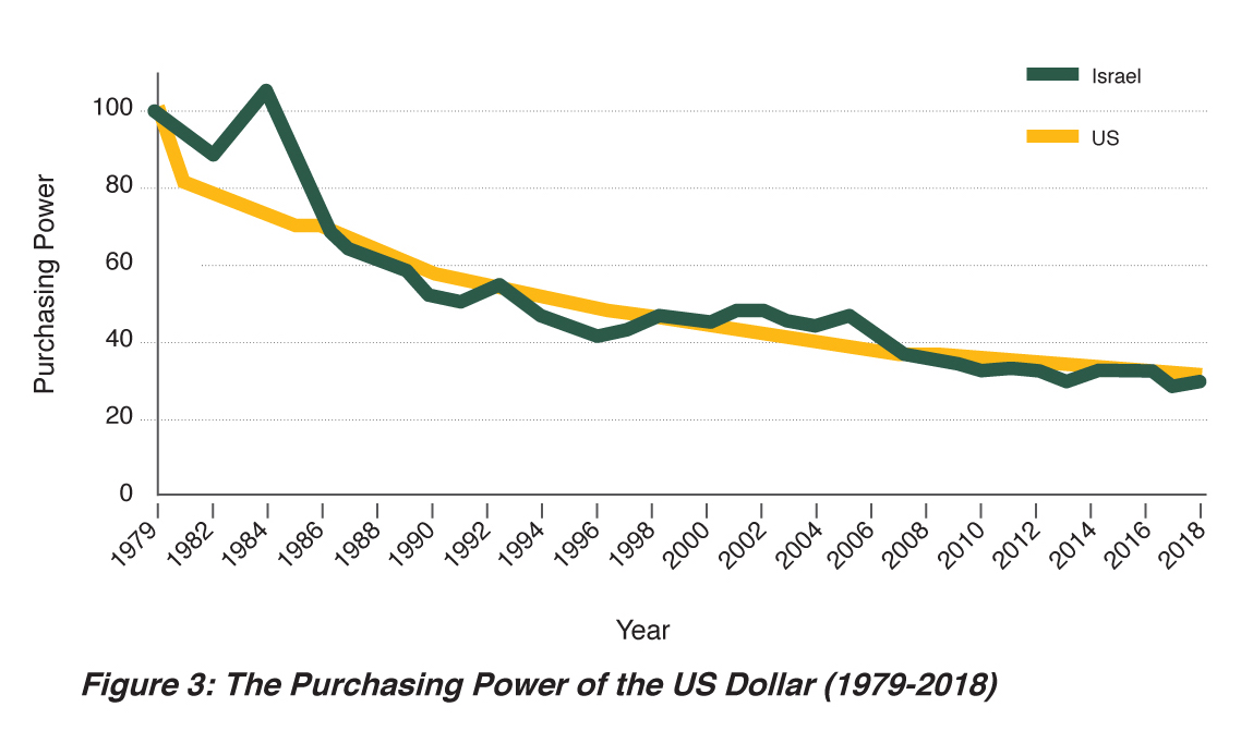 Figure 3: The Purchasing Power of the US Dollar (1979-2018)