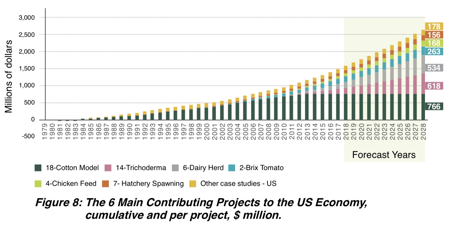 Figure 8: The 6 Main Contributing Projects to the US Economy, accumulated $ million