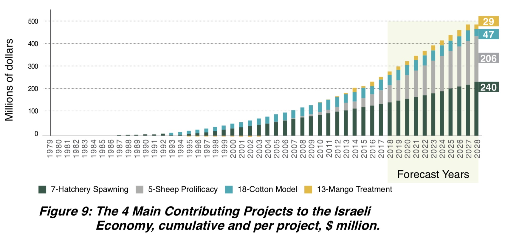 Figure 9: The 4 Main Contributing Projects to the Israeli Economy, accumulated $ million