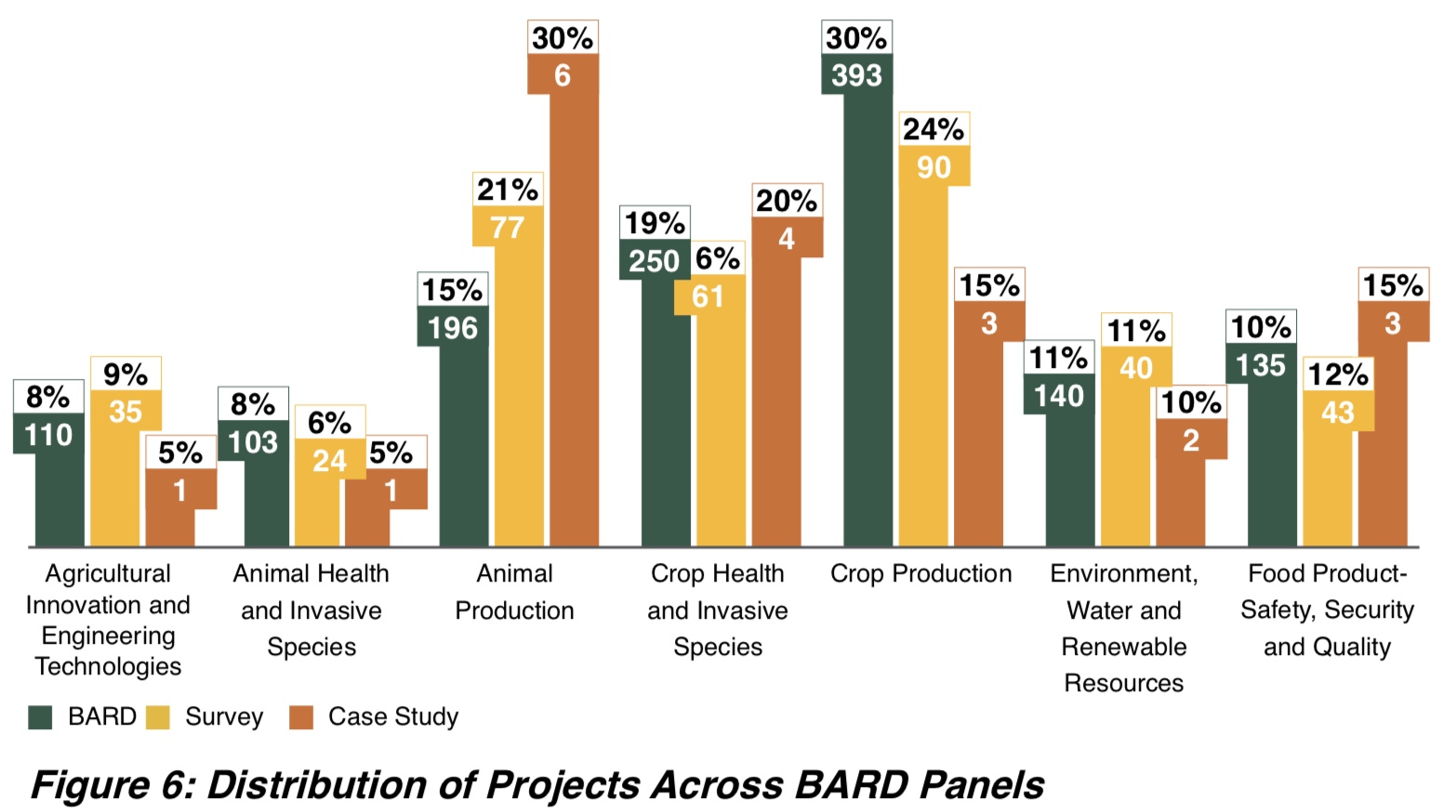 Figure 6: Distribution of Projects Across BARD Panels