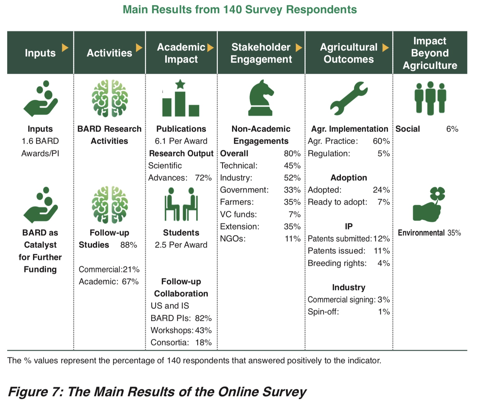 Figure 7: The Main Results of the Online Survey